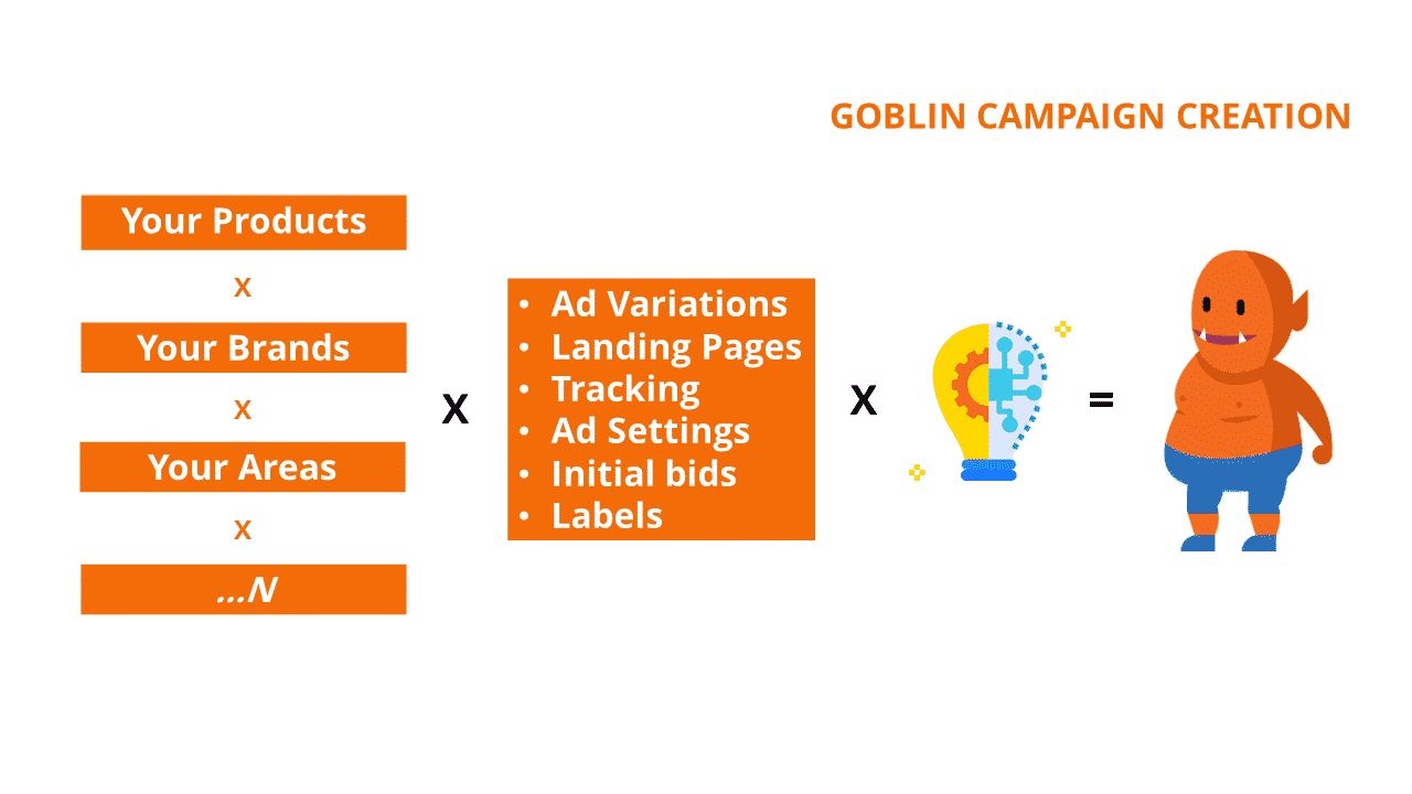 with salamander, marketyze google ads campaign creation
